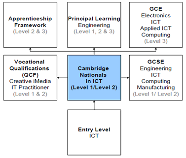 Learning Pathways